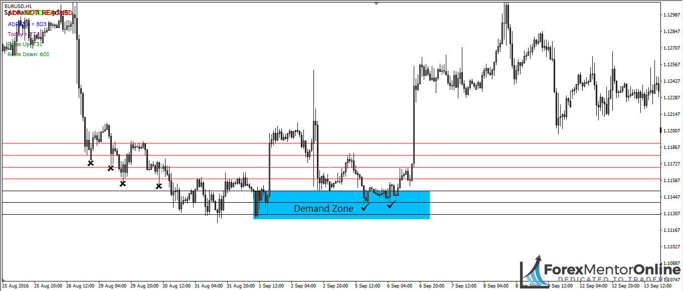 image of support levels inside demand zone on eur/usd