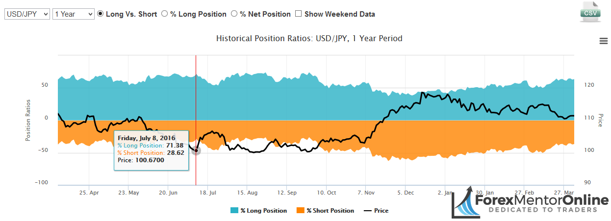 image of oanda's historical open postions ratio usd/jpy