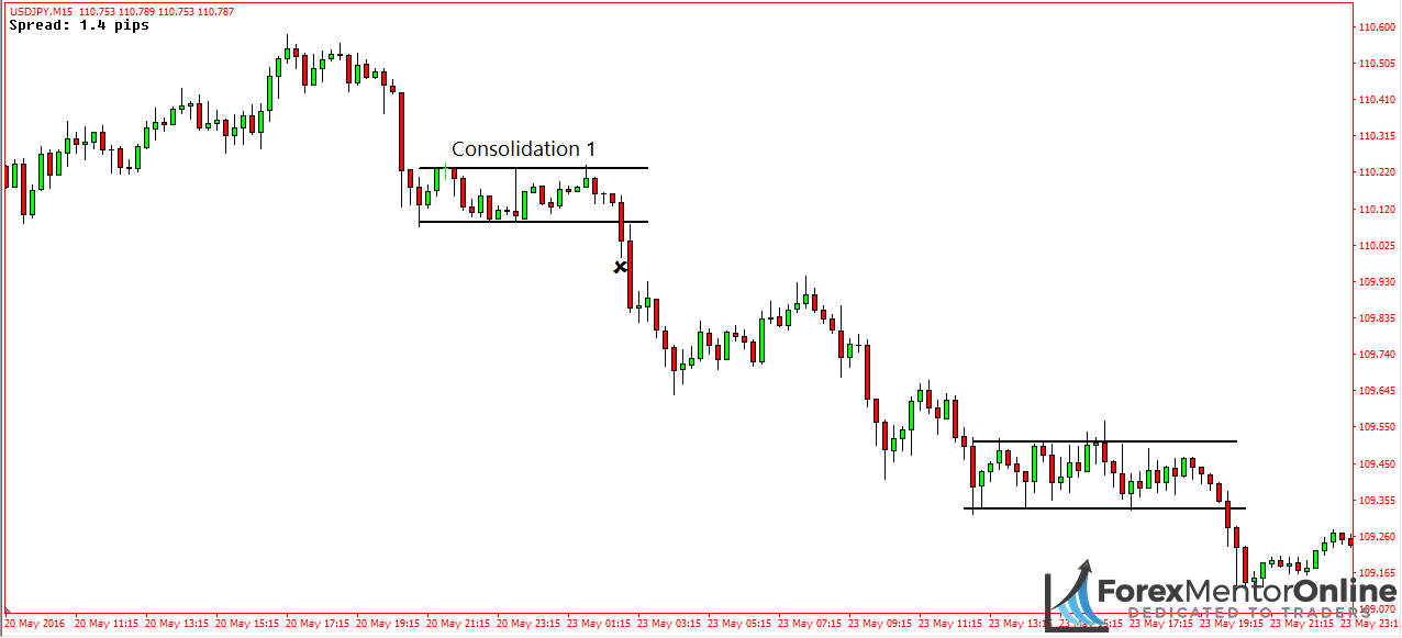 image of small range consolidation breakout