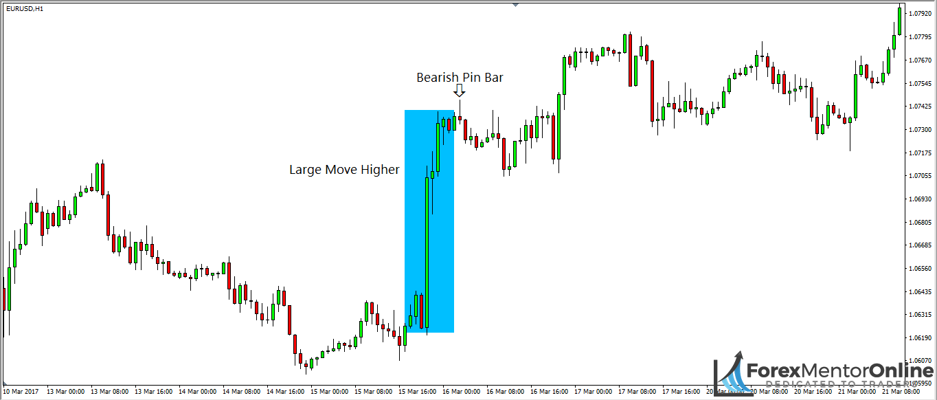 5 Tips That Will Change How You Trade Pin Bars