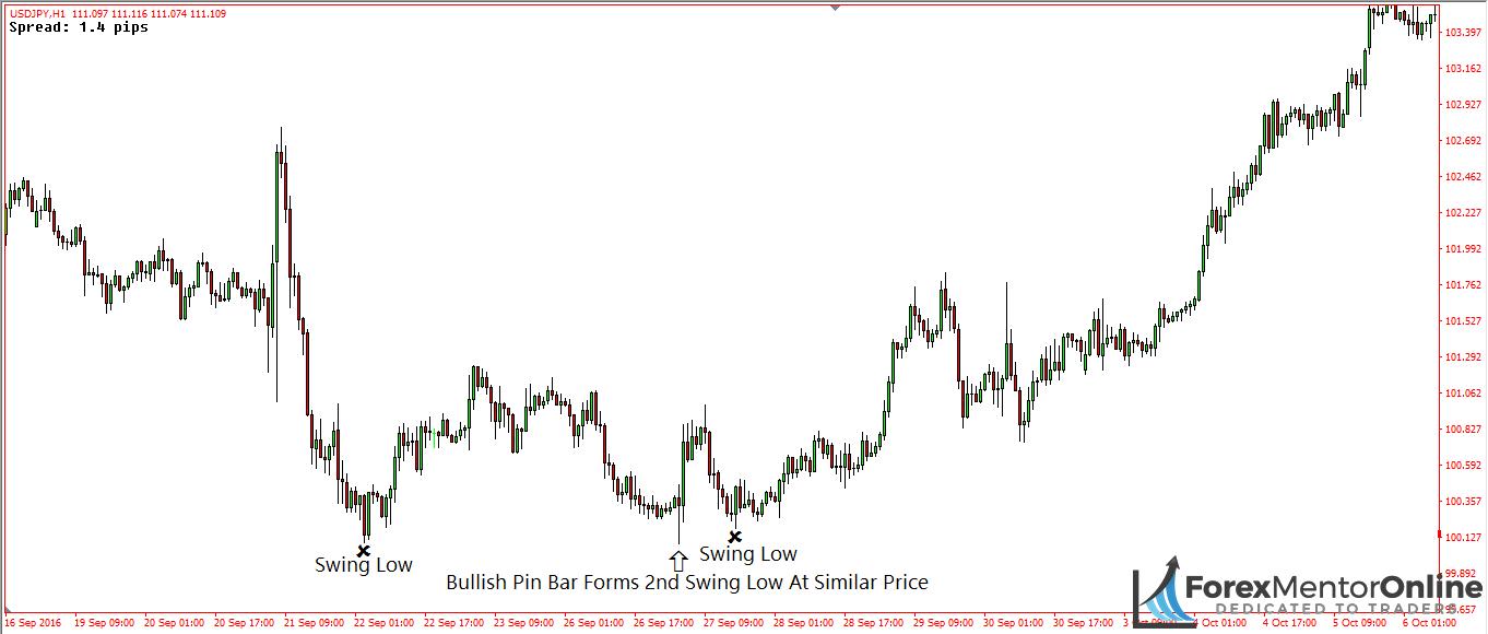 image of bullish pin bar creating swing low