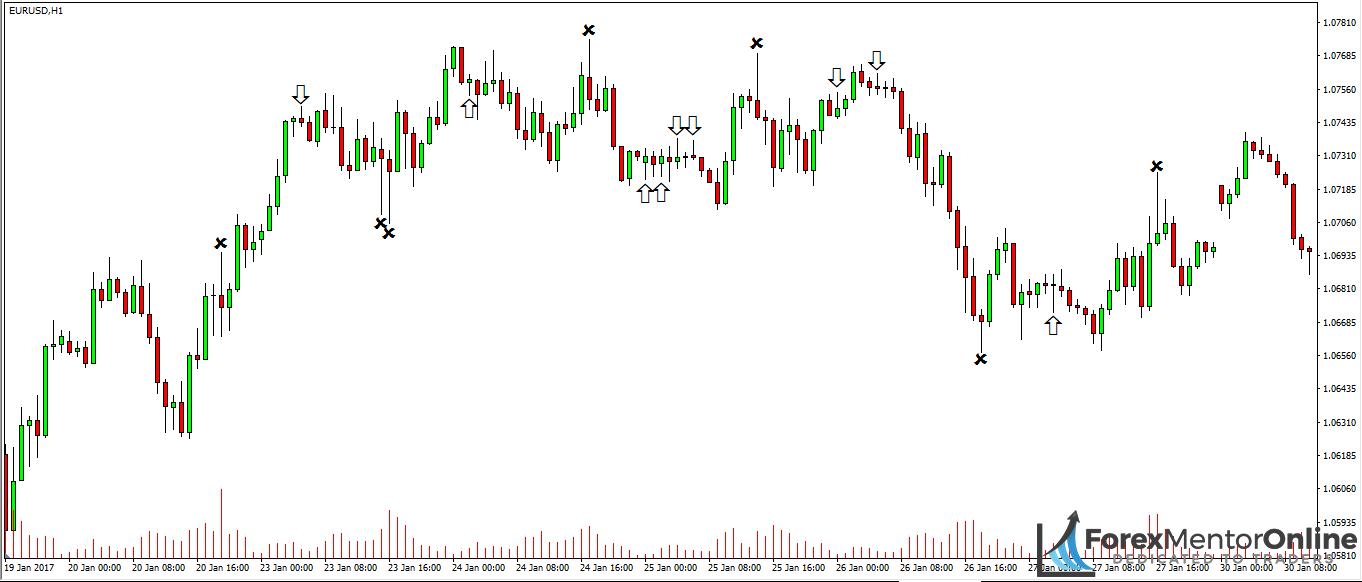 image of bullish and bearish pin bars forming on eur/usd