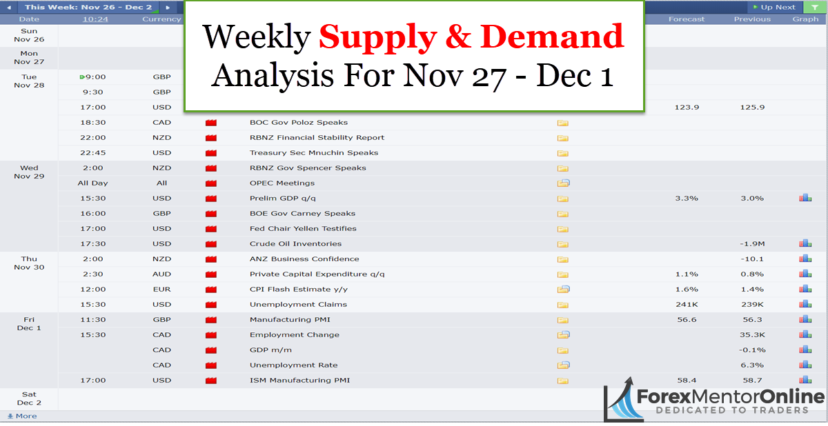 Weekly Supply & Demand Analysis For Nov 27 – Dec 1