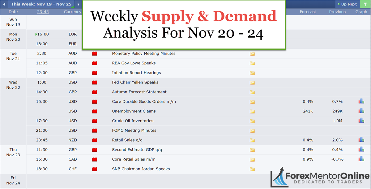 Weekly Supply & Demand Analysis For Nov 20 – Nov 24