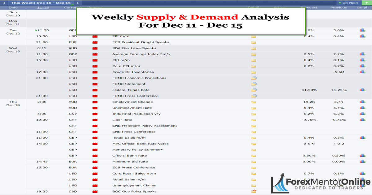 Weekly Supply & Demand Analysis For Dec 11 – Dec 15